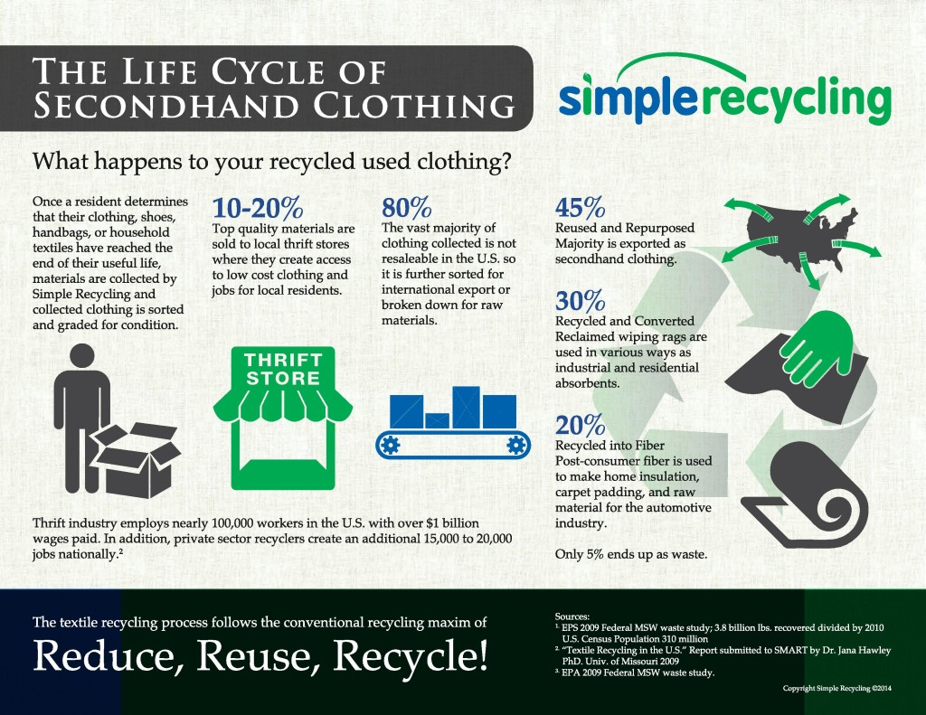 The-Life-Cycle-of-Secondhand-Clothing